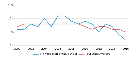This chart display the percentage of students who is eligible for reduced lunch in Six Mile Elementary School and the percentage of public school students who is eligible for reduced lunch in South Carolina by year, with the latest 2015-16 school year data.