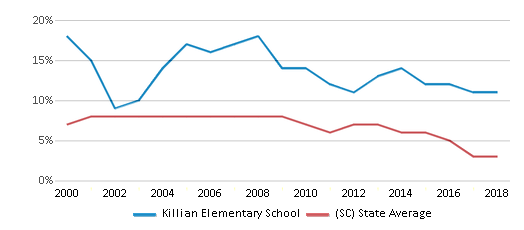 This chart display the percentage of students who is eligible for reduced lunch in Killian Elementary School and the percentage of public school students who is eligible for reduced lunch in South Carolina by year, with the latest 2017-18 school year data.