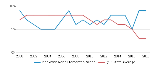 This chart display the percentage of students who is eligible for reduced lunch in Bookman Road Elementary School and the percentage of public school students who is eligible for reduced lunch in South Carolina by year, with the latest 2017-18 school year data.