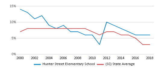 This chart display the percentage of students who is eligible for reduced lunch in Hunter Street Elementary School and the percentage of public school students who is eligible for reduced lunch in South Carolina by year, with the latest 2017-18 school year data.