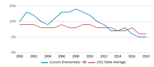 This chart display the percentage of students who is eligible for reduced lunch in Lincoln Elementary - 08 and the percentage of public school students who is eligible for reduced lunch in South Dakota by year, with the latest 2017-18 school year data.