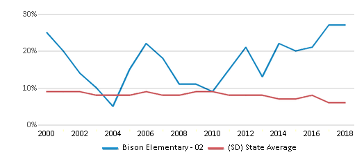 This chart display the percentage of students who is eligible for reduced lunch in Bison Elementary - 02 and the percentage of public school students who is eligible for reduced lunch in South Dakota by year, with the latest 2017-18 school year data.