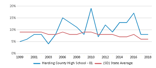 This chart display the percentage of students who is eligible for reduced lunch in Harding County High School - 01 and the percentage of public school students who is eligible for reduced lunch in South Dakota by year, with the latest 2017-18 school year data.