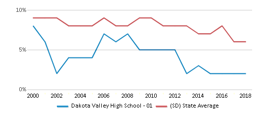 This chart display the percentage of students who is eligible for reduced lunch in Dakota Valley High School - 01 and the percentage of public school students who is eligible for reduced lunch in South Dakota by year, with the latest 2017-18 school year data.