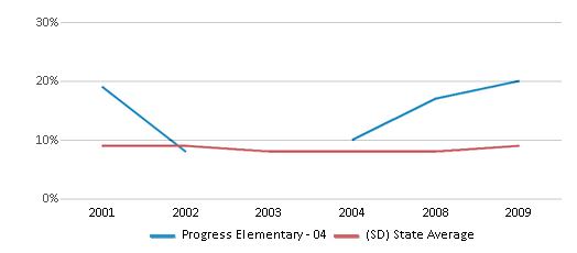 This chart display the percentage of students who is eligible for reduced lunch in Progress Elementary - 04 and the percentage of public school students who is eligible for reduced lunch in South Dakota by year, with the latest 2008-09 school year data.