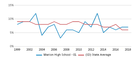 This chart display the percentage of students who is eligible for reduced lunch in Marion High School - 01 and the percentage of public school students who is eligible for reduced lunch in South Dakota by year, with the latest 2017-18 school year data.