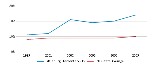 This chart display the percentage of students who is eligible for reduced lunch in Littleburg Elementary - 12 and the percentage of public school students who is eligible for reduced lunch in Nebraska by year, with the latest 2008-09 school year data.
