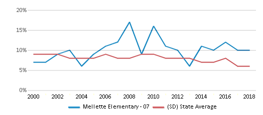 This chart display the percentage of students who is eligible for reduced lunch in Mellette Elementary - 07 and the percentage of public school students who is eligible for reduced lunch in South Dakota by year, with the latest 2017-18 school year data.