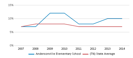 This chart display the percentage of students who is eligible for reduced lunch in Andersonville Elementary School and the percentage of public school students who is eligible for reduced lunch in Tennessee by year, with the latest 2013-14 school year data.