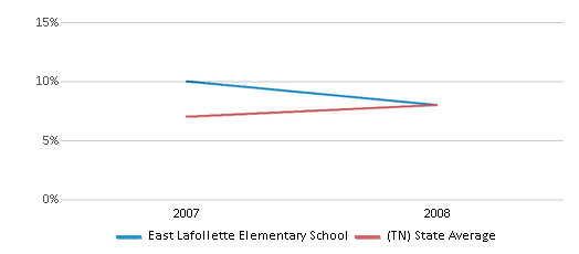 This chart display the percentage of students who is eligible for reduced lunch in East Lafollette Elementary School and the percentage of public school students who is eligible for reduced lunch in Tennessee by year, with the latest 2007-08 school year data.