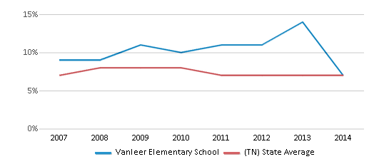 This chart display the percentage of students who is eligible for reduced lunch in Vanleer Elementary School and the percentage of public school students who is eligible for reduced lunch in Tennessee by year, with the latest 2013-14 school year data.