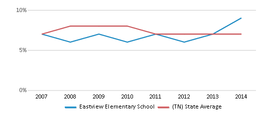 This chart display the percentage of students who is eligible for reduced lunch in Eastview Elementary School and the percentage of public school students who is eligible for reduced lunch in Tennessee by year, with the latest 2013-14 school year data.