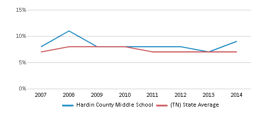 This chart display the percentage of students who is eligible for reduced lunch in Hardin County Middle School and the percentage of public school students who is eligible for reduced lunch in Tennessee by year, with the latest 2013-14 school year data.