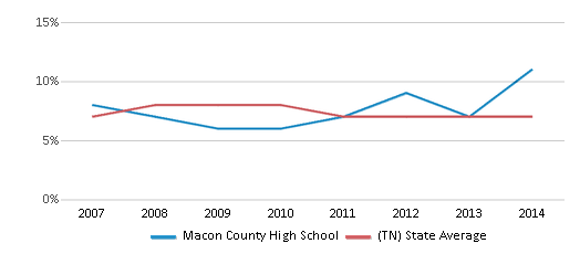 This chart display the percentage of students who is eligible for reduced lunch in Macon County High School and the percentage of public school students who is eligible for reduced lunch in Tennessee by year, with the latest 2013-14 school year data.