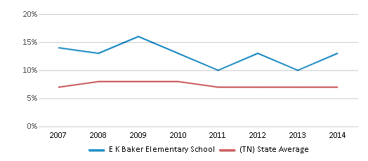 This chart display the percentage of students who is eligible for reduced lunch in E K Baker Elementary School and the percentage of public school students who is eligible for reduced lunch in Tennessee by year, with the latest 2013-14 school year data.