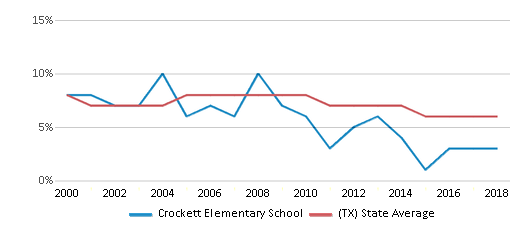 This chart display the percentage of students who is eligible for reduced lunch in Crockett Elementary School and the percentage of public school students who is eligible for reduced lunch in Texas by year, with the latest 2017-18 school year data.
