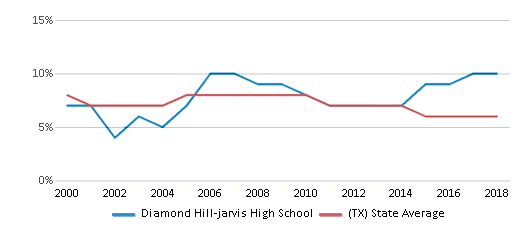 This chart display the percentage of students who is eligible for reduced lunch in Diamond Hill-jarvis High School and the percentage of public school students who is eligible for reduced lunch in Texas by year, with the latest 2017-18 school year data.