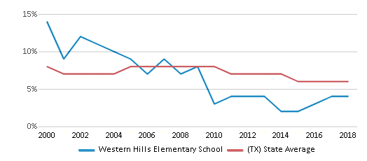 This chart display the percentage of students who is eligible for reduced lunch in Western Hills Elementary School and the percentage of public school students who is eligible for reduced lunch in Texas by year, with the latest 2017-18 school year data.