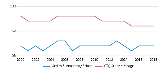 This chart display the percentage of students who is eligible for reduced lunch in Smith Elementary School and the percentage of public school students who is eligible for reduced lunch in Texas by year, with the latest 2017-18 school year data.