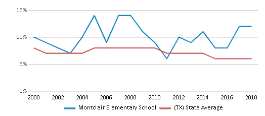 This chart display the percentage of students who is eligible for reduced lunch in Montclair Elementary School and the percentage of public school students who is eligible for reduced lunch in Texas by year, with the latest 2017-18 school year data.