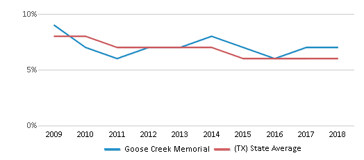 This chart display the percentage of students who is eligible for reduced lunch in Goose Creek Memorial and the percentage of public school students who is eligible for reduced lunch in Texas by year, with the latest 2017-18 school year data.