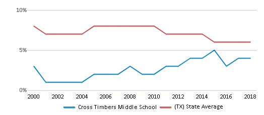 This chart display the percentage of students who is eligible for reduced lunch in Cross Timbers Middle School and the percentage of public school students who is eligible for reduced lunch in Texas by year, with the latest 2017-18 school year data.
