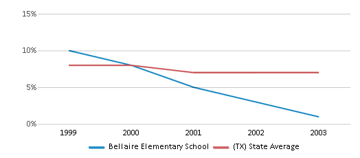 This chart display the percentage of students who is eligible for reduced lunch in Bellaire Elementary School and the percentage of public school students who is eligible for reduced lunch in Texas by year, with the latest 2002-03 school year data.