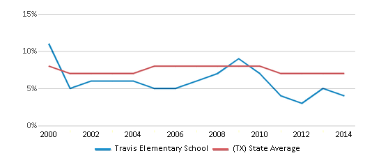 This chart display the percentage of students who is eligible for reduced lunch in Travis Elementary School and the percentage of public school students who is eligible for reduced lunch in Texas by year, with the latest 2013-14 school year data.