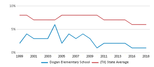 This chart display the percentage of students who is eligible for reduced lunch in Dogan Elementary School and the percentage of public school students who is eligible for reduced lunch in Texas by year, with the latest 2017-18 school year data.