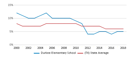 This chart display the percentage of students who is eligible for reduced lunch in Durkee Elementary School and the percentage of public school students who is eligible for reduced lunch in Texas by year, with the latest 2017-18 school year data.