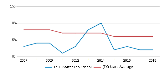 This chart display the percentage of students who is eligible for reduced lunch in Tsu Charter Lab School and the percentage of public school students who is eligible for reduced lunch in Texas by year, with the latest 2017-18 school year data.