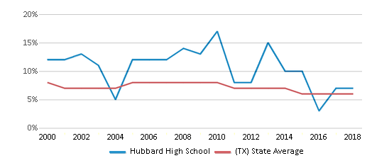 This chart display the percentage of students who is eligible for reduced lunch in Hubbard High School and the percentage of public school students who is eligible for reduced lunch in Texas by year, with the latest 2017-18 school year data.