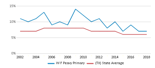 This chart display the percentage of students who is eligible for reduced lunch in W F Peavy Primary and the percentage of public school students who is eligible for reduced lunch in Texas by year, with the latest 2017-18 school year data.