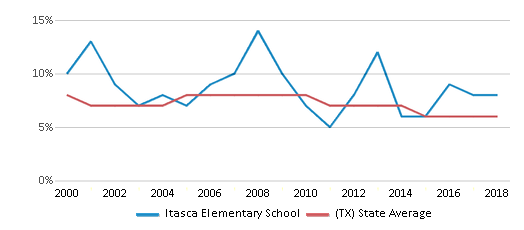 This chart display the percentage of students who is eligible for reduced lunch in Itasca Elementary School and the percentage of public school students who is eligible for reduced lunch in Texas by year, with the latest 2017-18 school year data.