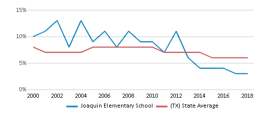 This chart display the percentage of students who is eligible for reduced lunch in Joaquin Elementary School and the percentage of public school students who is eligible for reduced lunch in Texas by year, with the latest 2017-18 school year data.