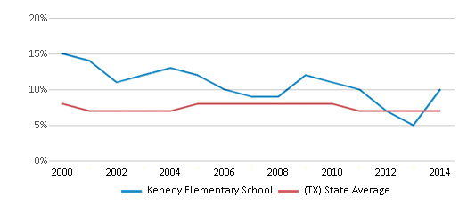 This chart display the percentage of students who is eligible for reduced lunch in Kenedy Elementary School and the percentage of public school students who is eligible for reduced lunch in Texas by year, with the latest 2013-14 school year data.