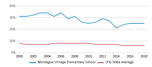 This chart display the percentage of students who is eligible for reduced lunch in Montague Village Elementary School and the percentage of public school students who is eligible for reduced lunch in Texas by year, with the latest 2017-18 school year data.
