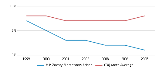 This chart display the percentage of students who is eligible for reduced lunch in H B Zachry Elementary School and the percentage of public school students who is eligible for reduced lunch in Texas by year, with the latest 2004-05 school year data.
