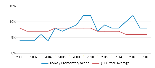 This chart display the percentage of students who is eligible for reduced lunch in Camey Elementary School and the percentage of public school students who is eligible for reduced lunch in Texas by year, with the latest 2017-18 school year data.