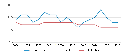 This chart display the percentage of students who is eligible for reduced lunch in Leonard Shanklin Elementary School and the percentage of public school students who is eligible for reduced lunch in Texas by year, with the latest 2017-18 school year data.