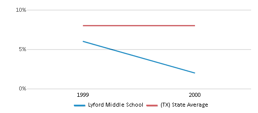 This chart display the percentage of students who is eligible for reduced lunch in Lyford Middle School and the percentage of public school students who is eligible for reduced lunch in Texas by year, with the latest 1999-00 school year data.