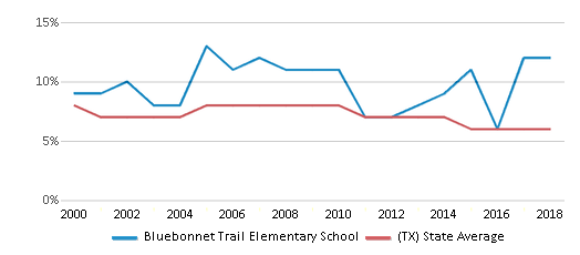 This chart display the percentage of students who is eligible for reduced lunch in Bluebonnet Trail Elementary School and the percentage of public school students who is eligible for reduced lunch in Texas by year, with the latest 2017-18 school year data.