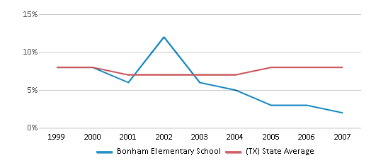 This chart display the percentage of students who is eligible for reduced lunch in Bonham Elementary School and the percentage of public school students who is eligible for reduced lunch in Texas by year, with the latest 2006-07 school year data.