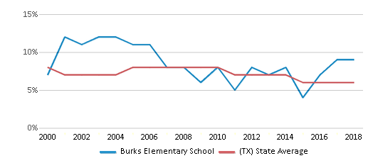 This chart display the percentage of students who is eligible for reduced lunch in Burks Elementary School and the percentage of public school students who is eligible for reduced lunch in Texas by year, with the latest 2017-18 school year data.