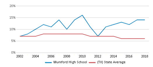 This chart display the percentage of students who is eligible for reduced lunch in Mumford High School and the percentage of public school students who is eligible for reduced lunch in Texas by year, with the latest 2017-18 school year data.