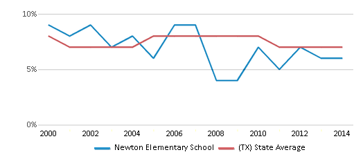 This chart display the percentage of students who is eligible for reduced lunch in Newton Elementary School and the percentage of public school students who is eligible for reduced lunch in Texas by year, with the latest 2013-14 school year data.
