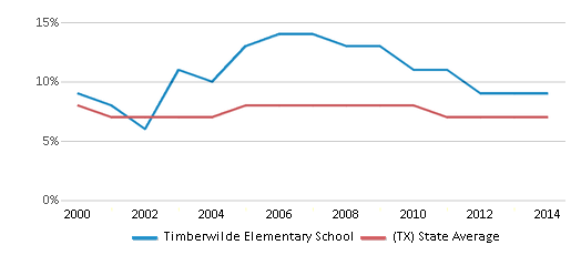 This chart display the percentage of students who is eligible for reduced lunch in Timberwilde Elementary School and the percentage of public school students who is eligible for reduced lunch in Texas by year, with the latest 2013-14 school year data.