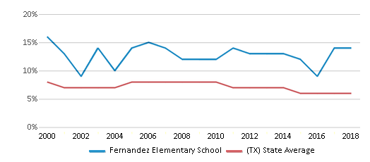 This chart display the percentage of students who is eligible for reduced lunch in Fernandez Elementary School and the percentage of public school students who is eligible for reduced lunch in Texas by year, with the latest 2017-18 school year data.
