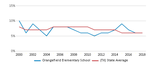 This chart display the percentage of students who is eligible for reduced lunch in Orangefield Elementary School and the percentage of public school students who is eligible for reduced lunch in Texas by year, with the latest 2017-18 school year data.