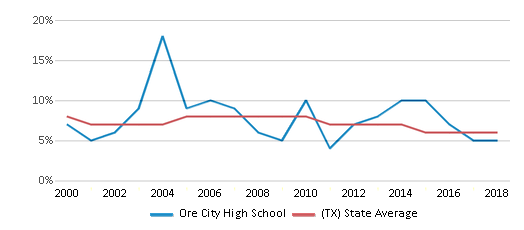 This chart display the percentage of students who is eligible for reduced lunch in Ore City High School and the percentage of public school students who is eligible for reduced lunch in Texas by year, with the latest 2017-18 school year data.